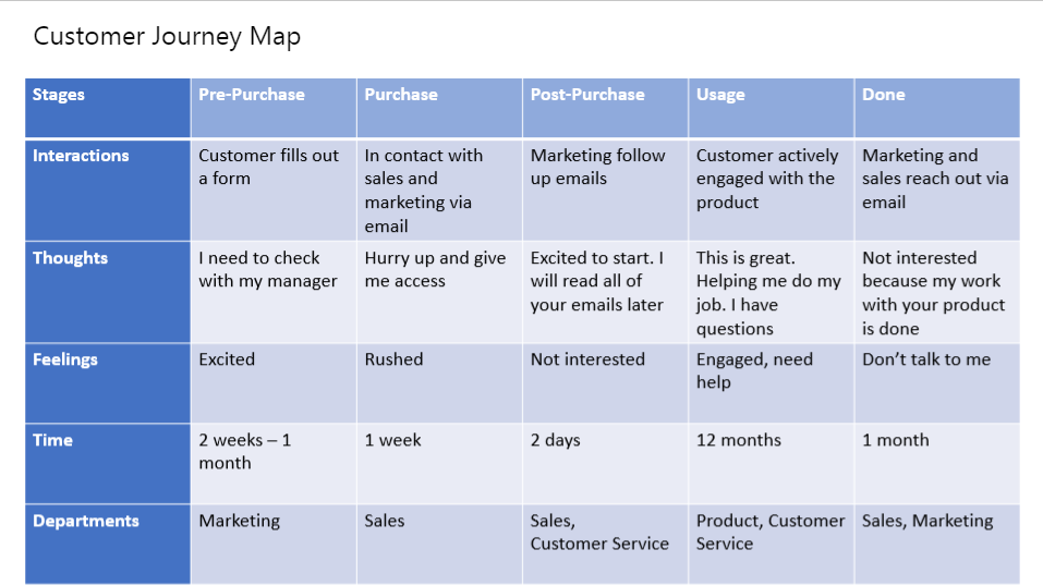 Customer Journey Map Template Powerpoint