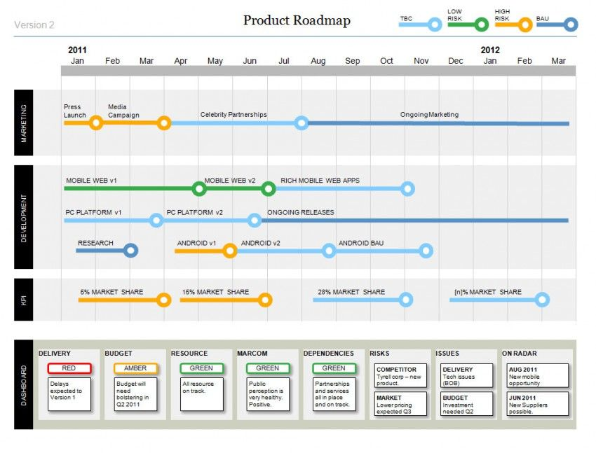 Microsoft Project Roadmap Template