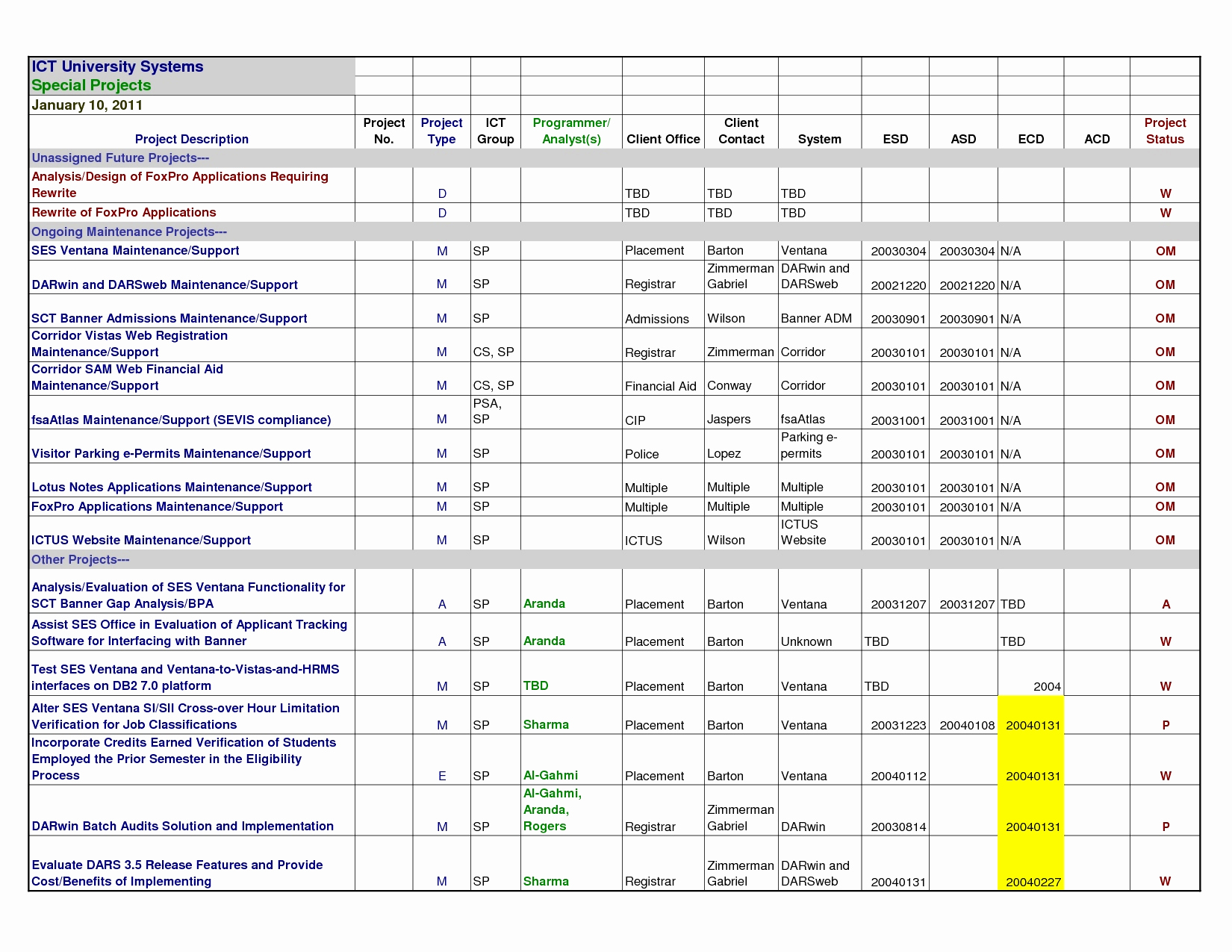 Contract Tracking Excel Template Inspirational Contract Tracking Spreadsheet Template Awesome Luxury Project