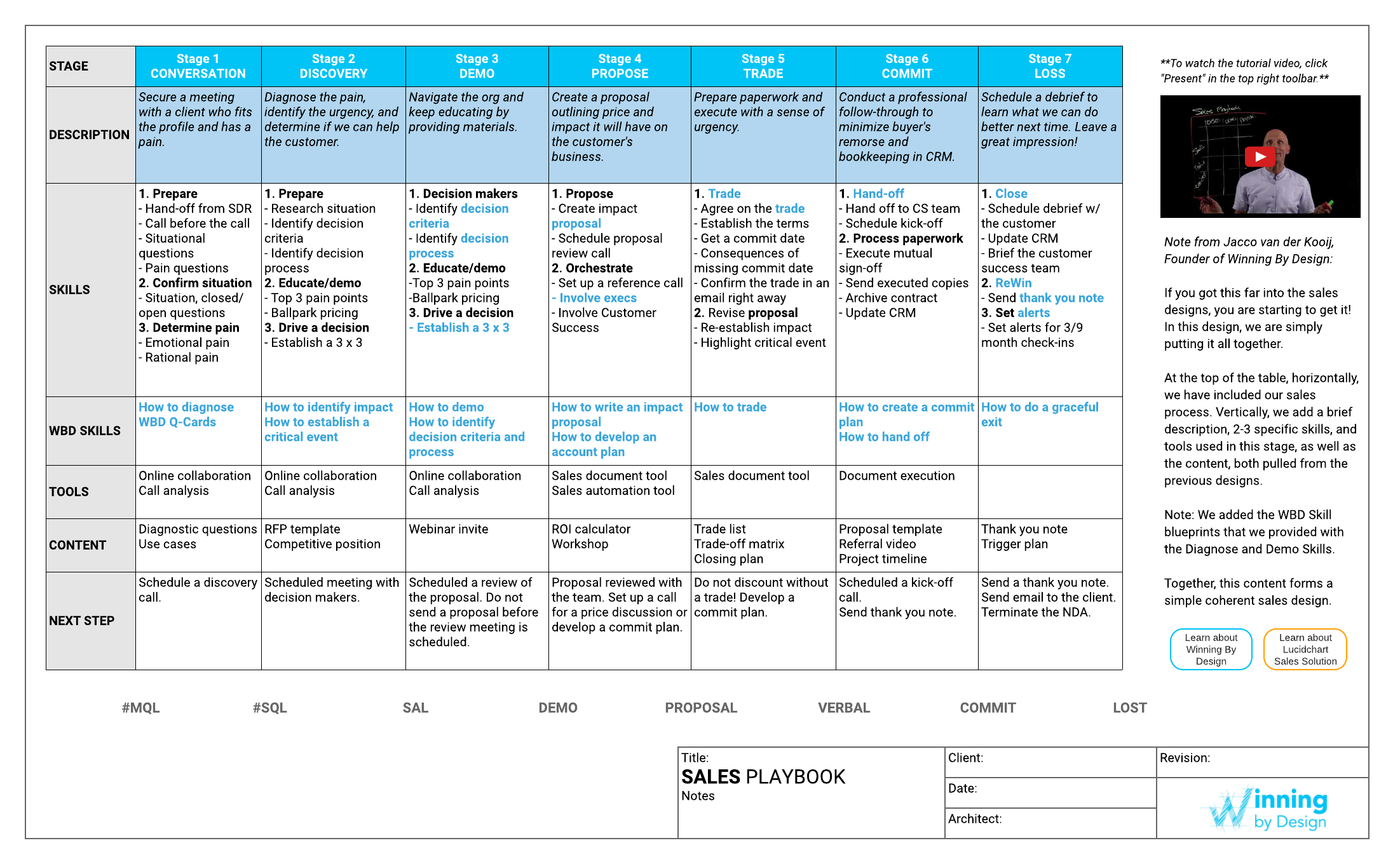 Sales Playbook Template Doc