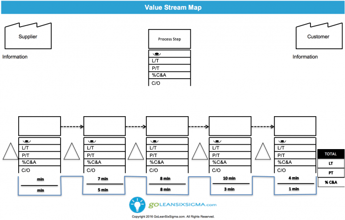 Value Stream Map Template