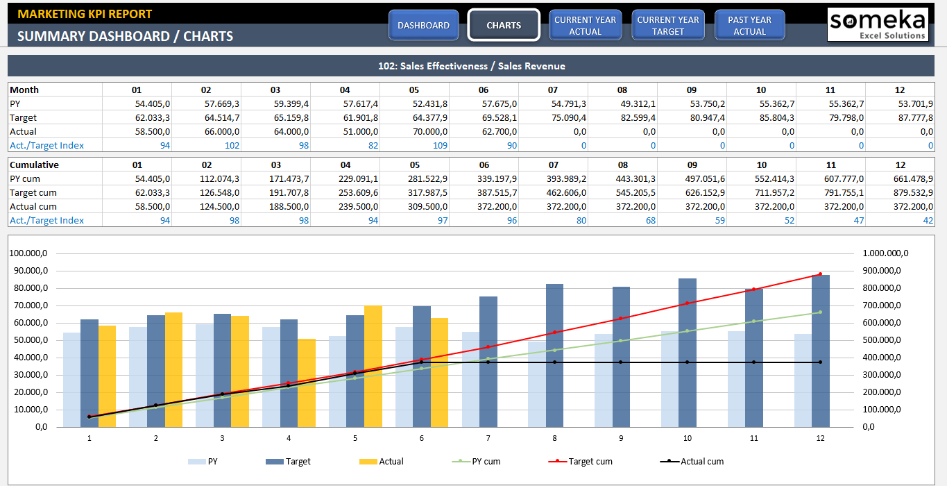Kpi Dashboard Template Excel
