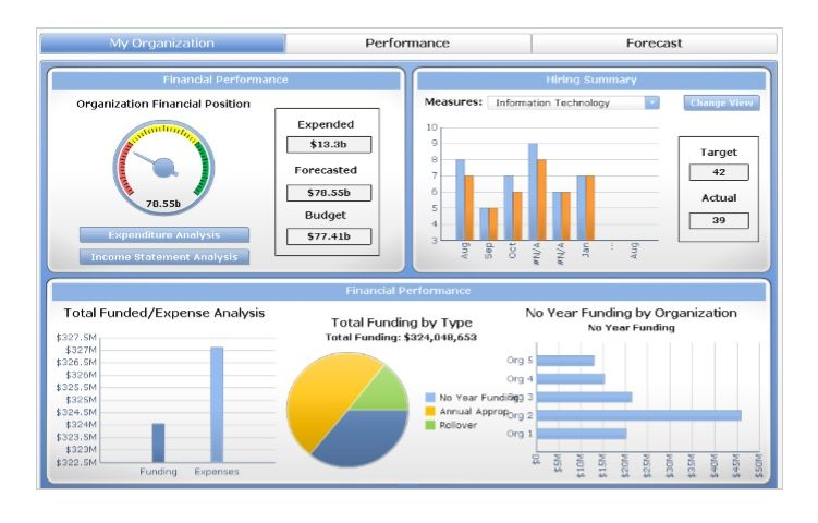 Marketing Dashboard Template Excel