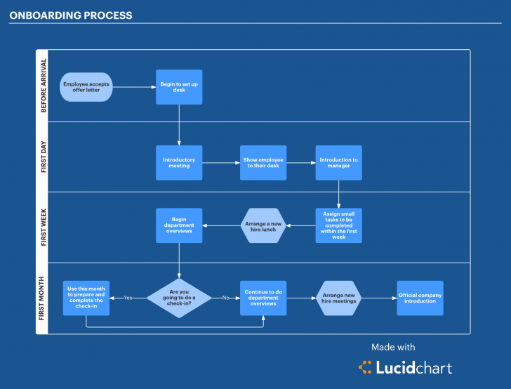 Onboarding Process Flow Chart Template