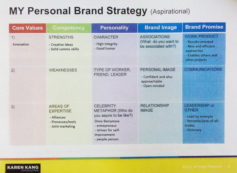 Personal Branding Strategy Template