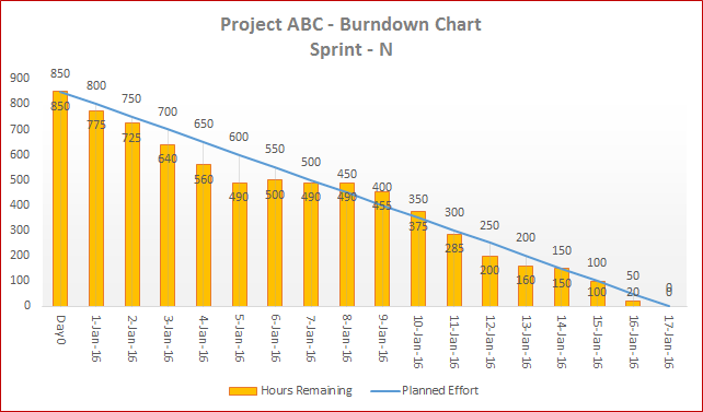 Scrum Burndown Chart Excel Template