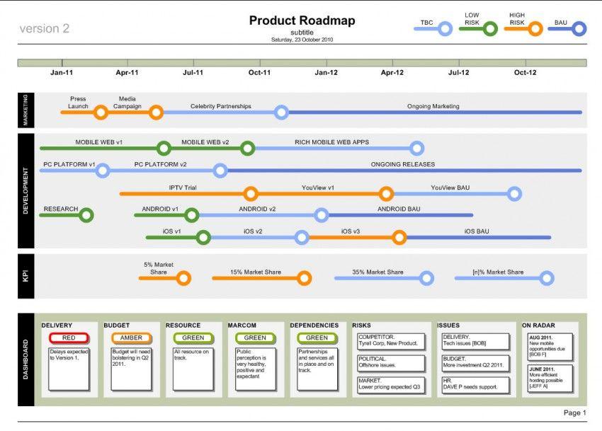 Technology Roadmap Template Visio