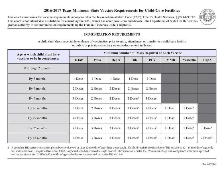 Texas Immunization Record Template