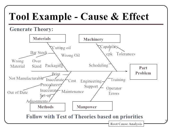 Accident Investigation Root Cause Analysis Template