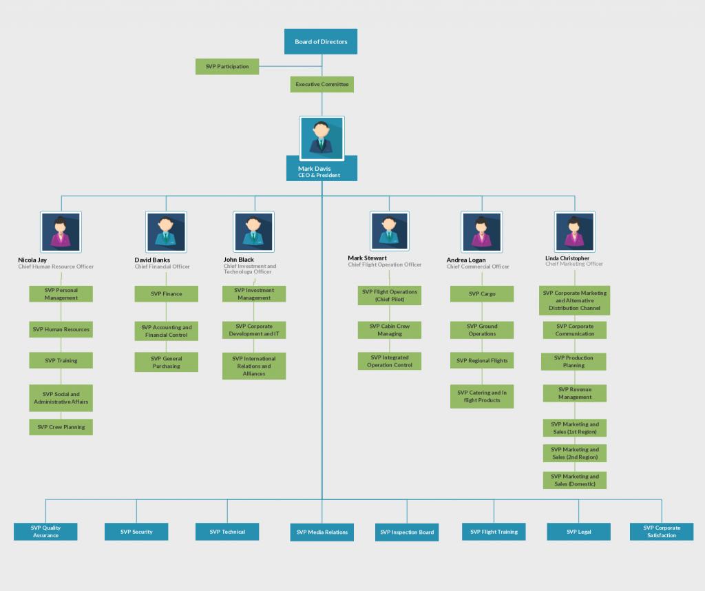 Company Organizational Chart Template Ppt