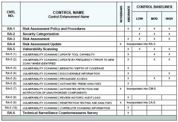 Cyber Security Risk Assessment Template