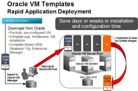 Download Oracle Vm Templates