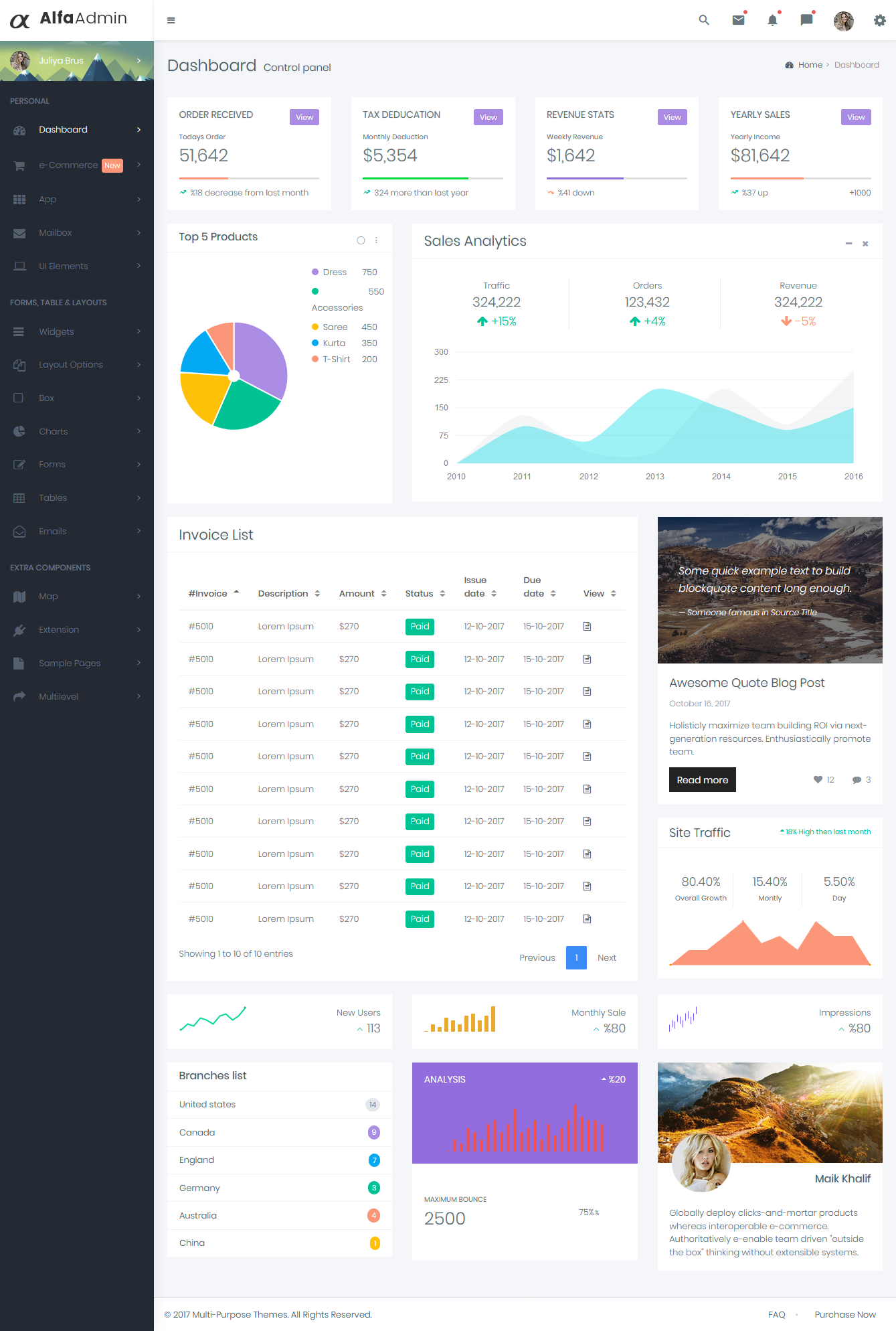 Ecommerce Admin Dashboard Template