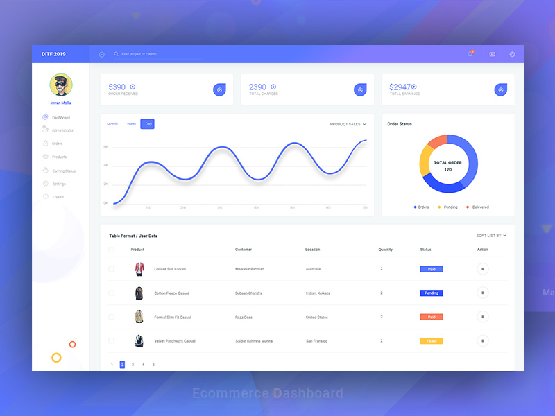 Ecommerce Dashboard Template Free