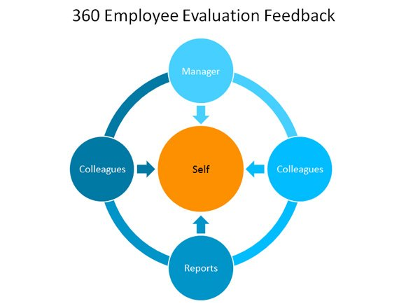 Employee 360 Feedback Template