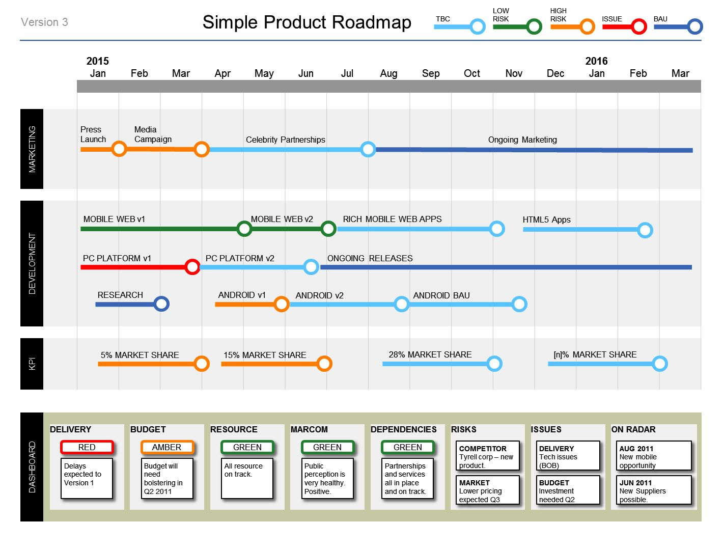 Free Project Roadmap Template Powerpoint