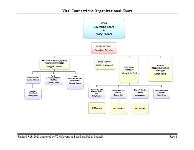 Hierarchy Organizational Chart Template Word