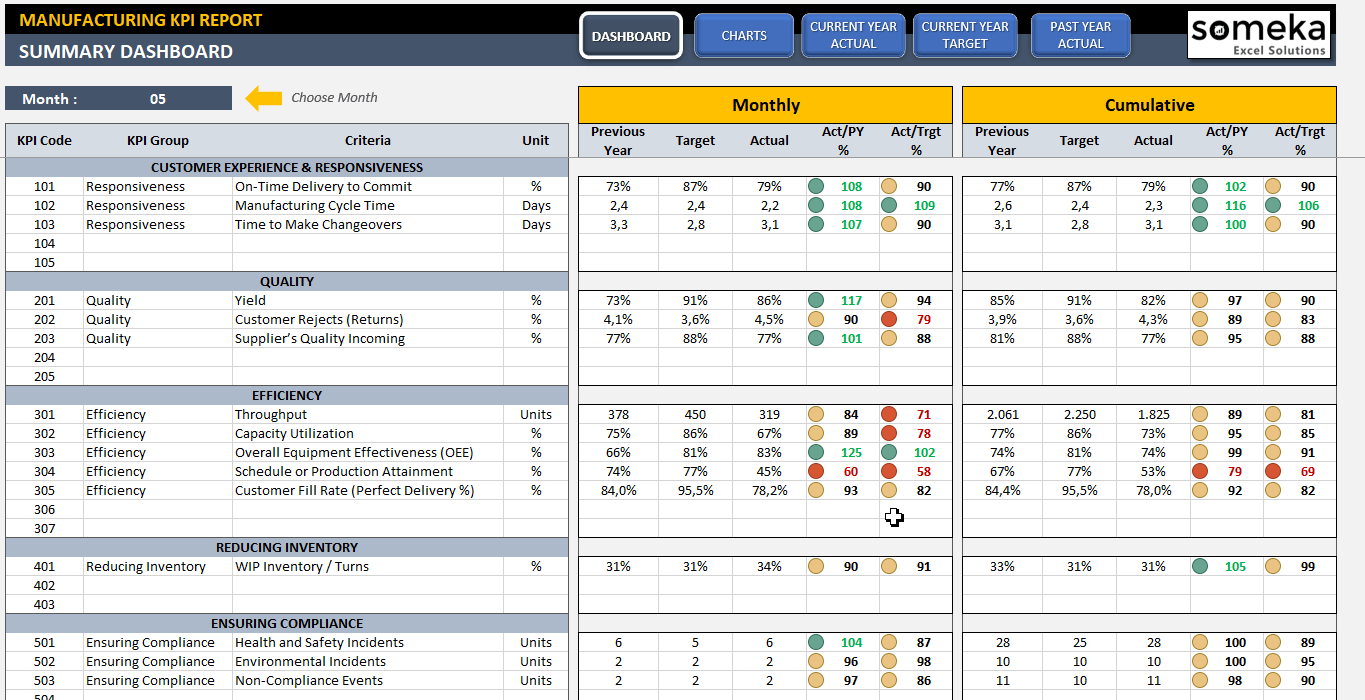 Manufacturing Dashboard Template