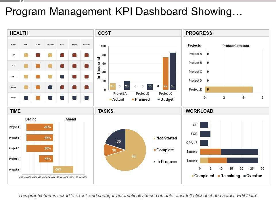 Project Kpi Dashboard Template