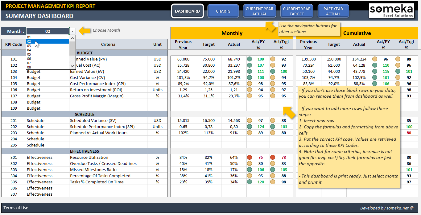 Project Management Kpi Dashboard Template