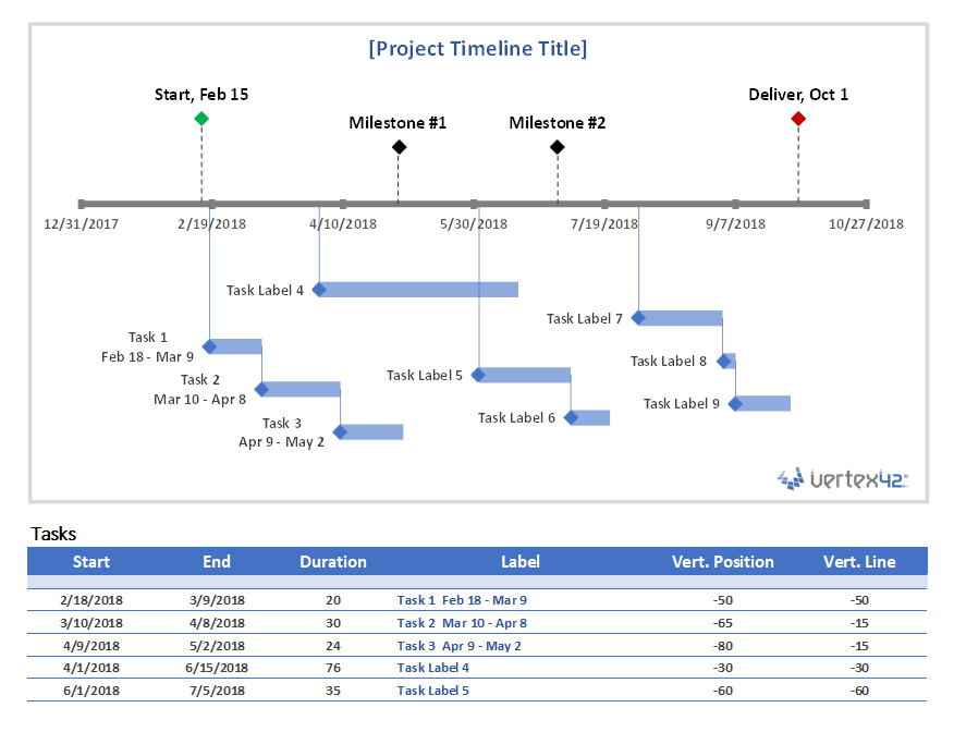 Project Timeline Chart Template