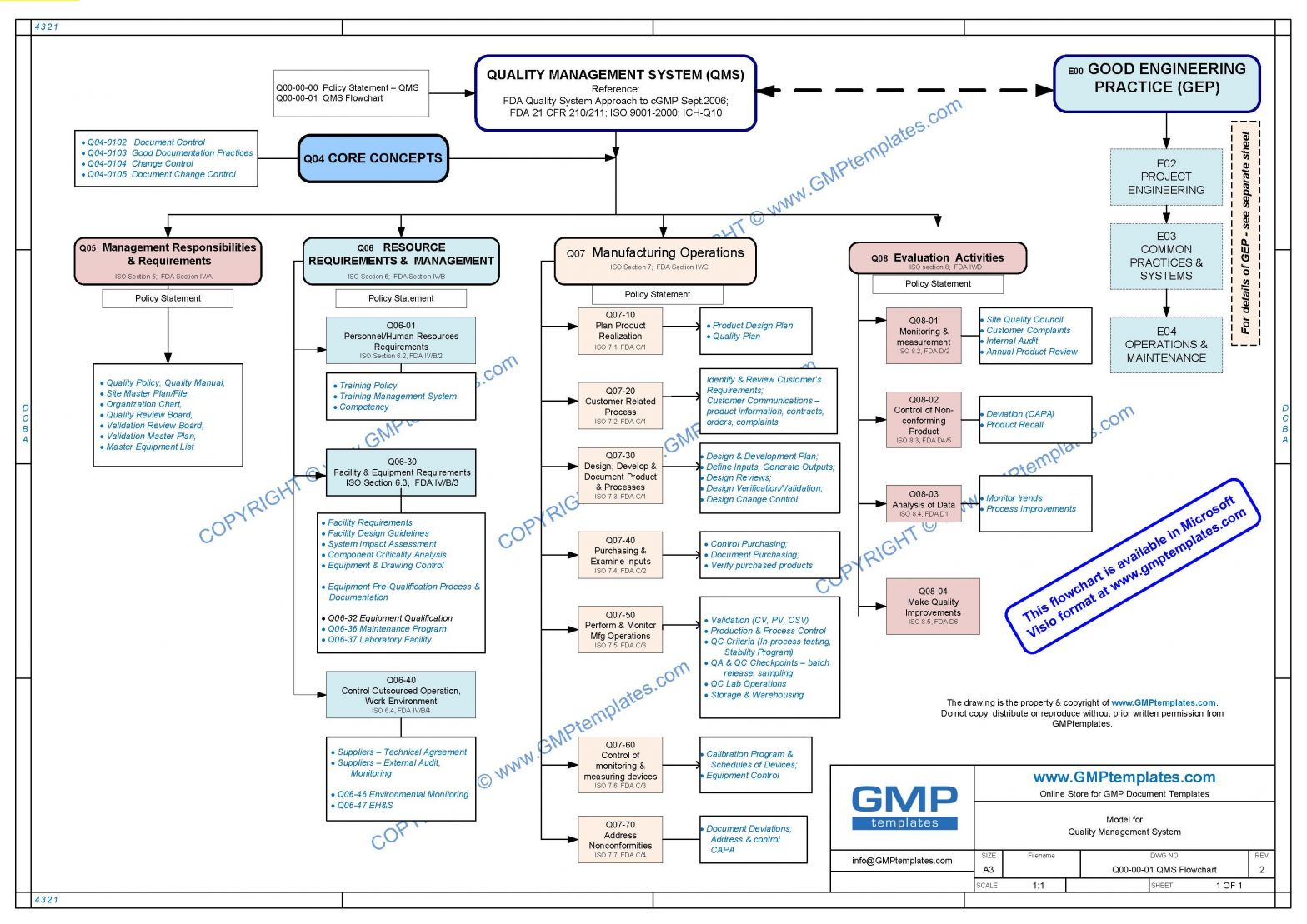 Visio Process Flow Diagram Template Download