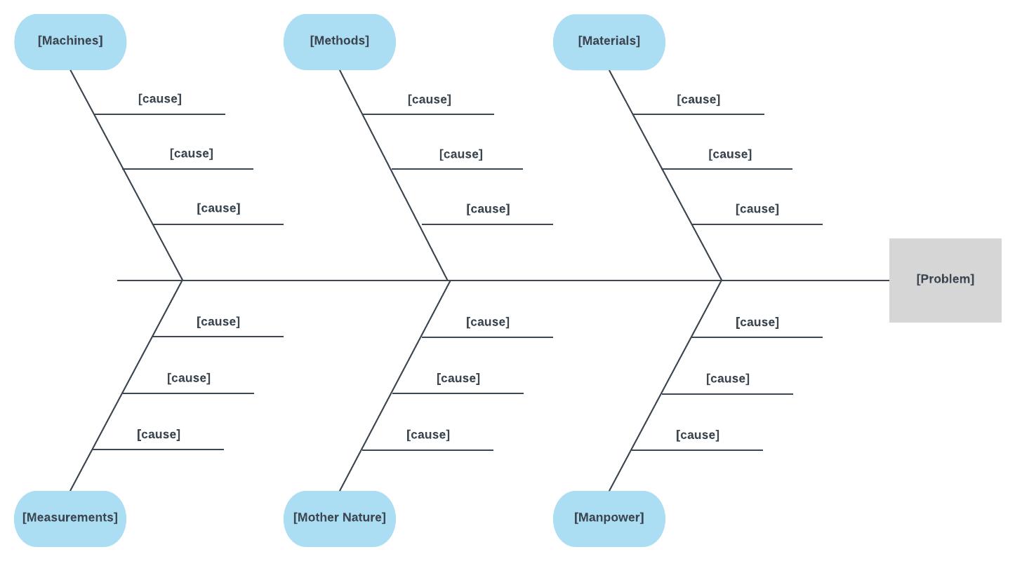 Word Document Fishbone Diagram Template