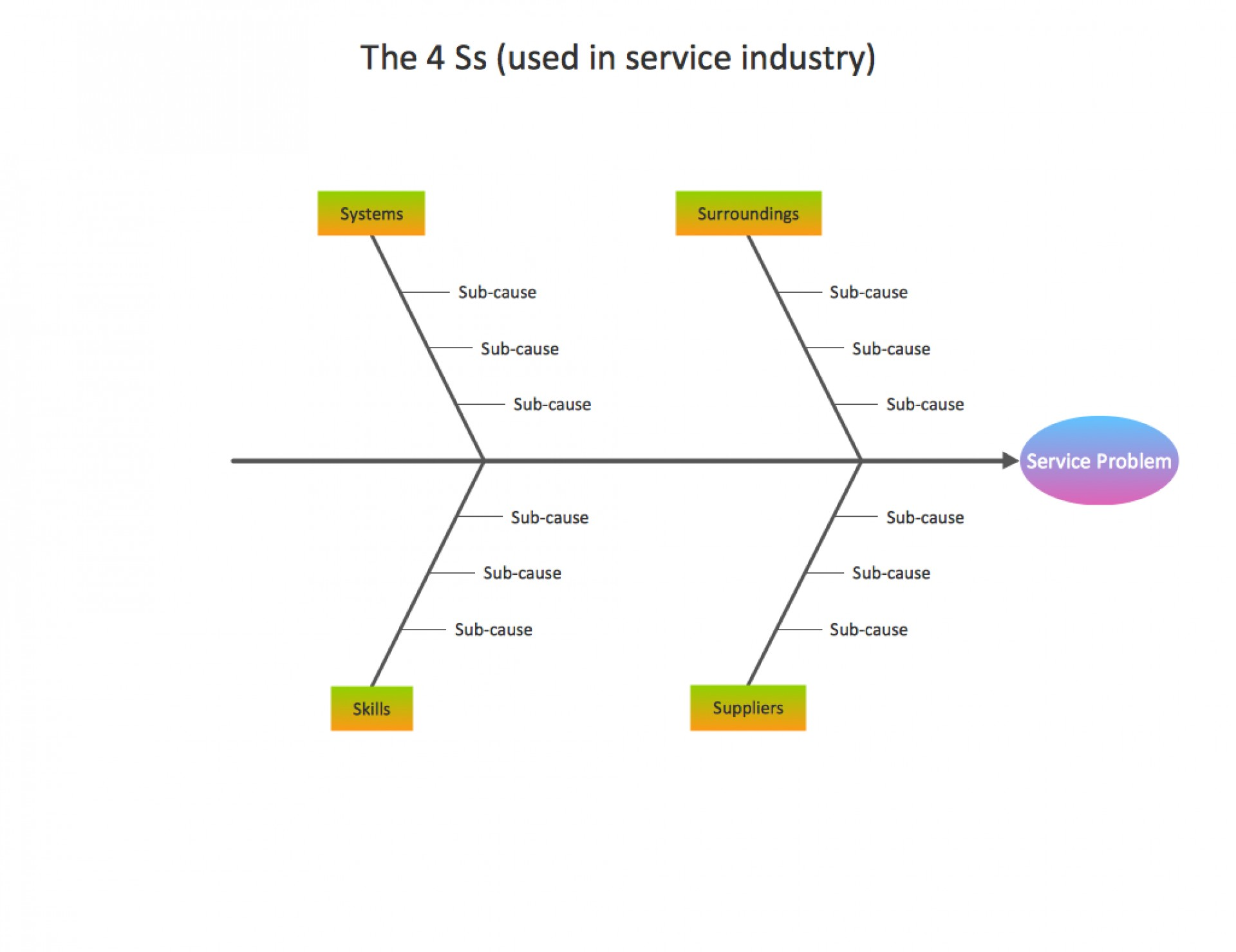 Word Document Free Editable Fishbone Diagram Template Word