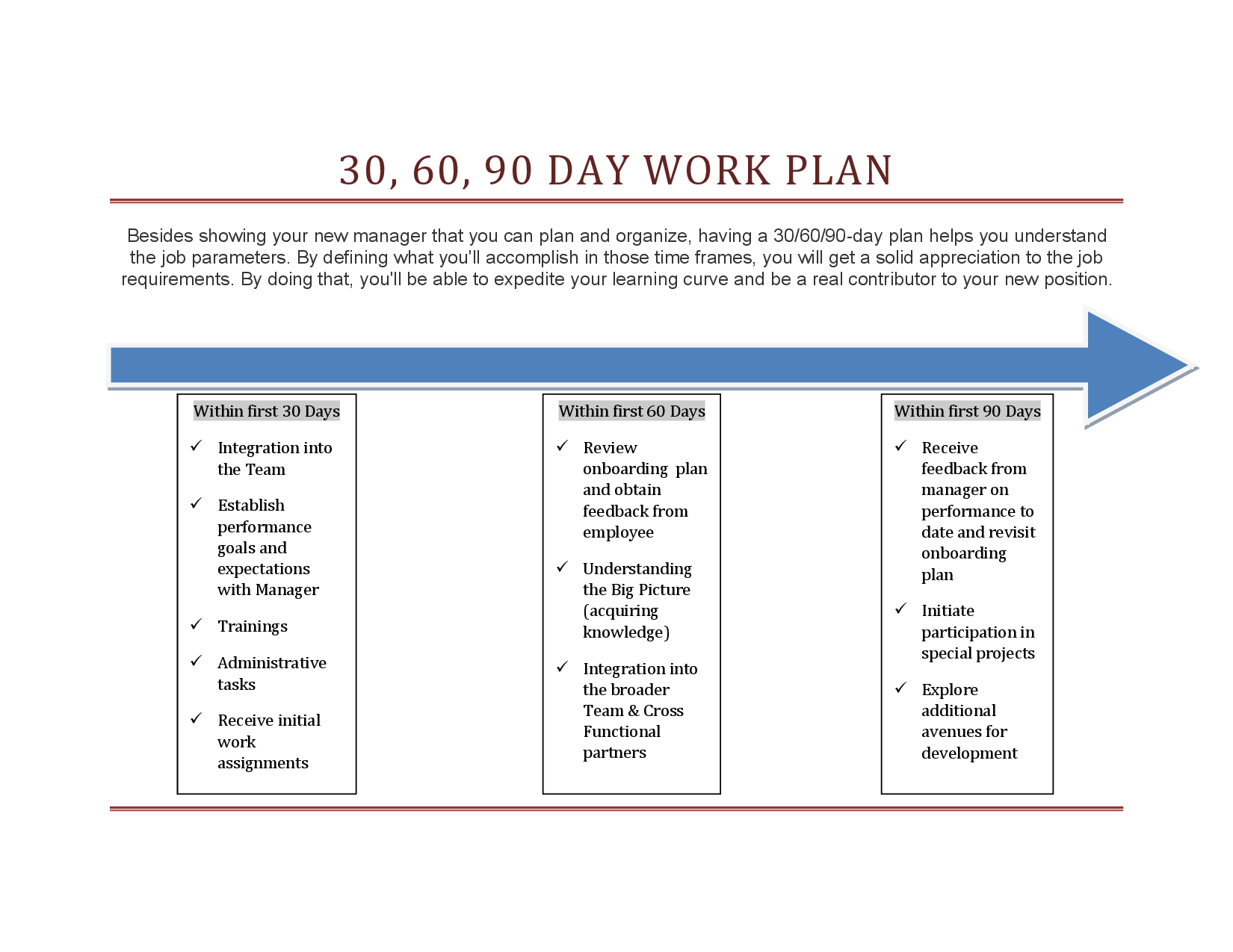 30 60 90 Day Onboarding Plan Template