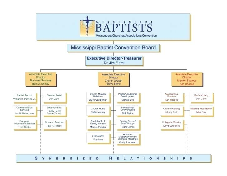 Baptist Church Organizational Chart Template