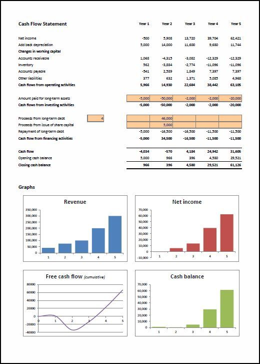 Business Plan Projections Template
