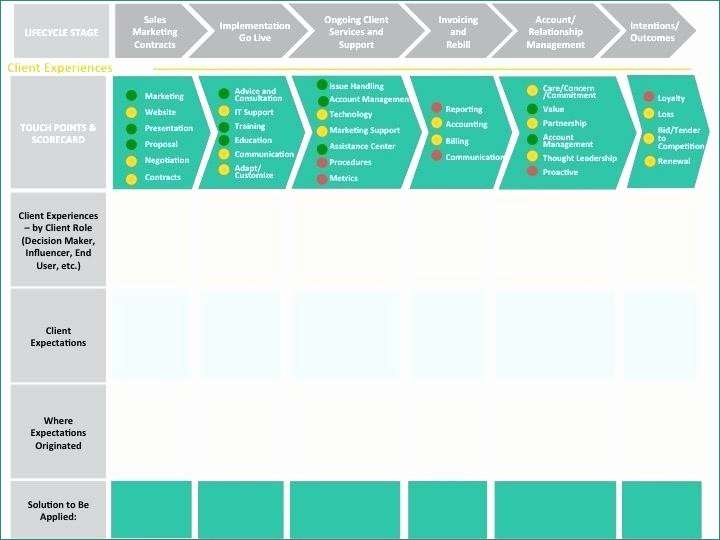 Journey Ppt Template Free Download Top Customer Journey Powerpoint Template Map Templates