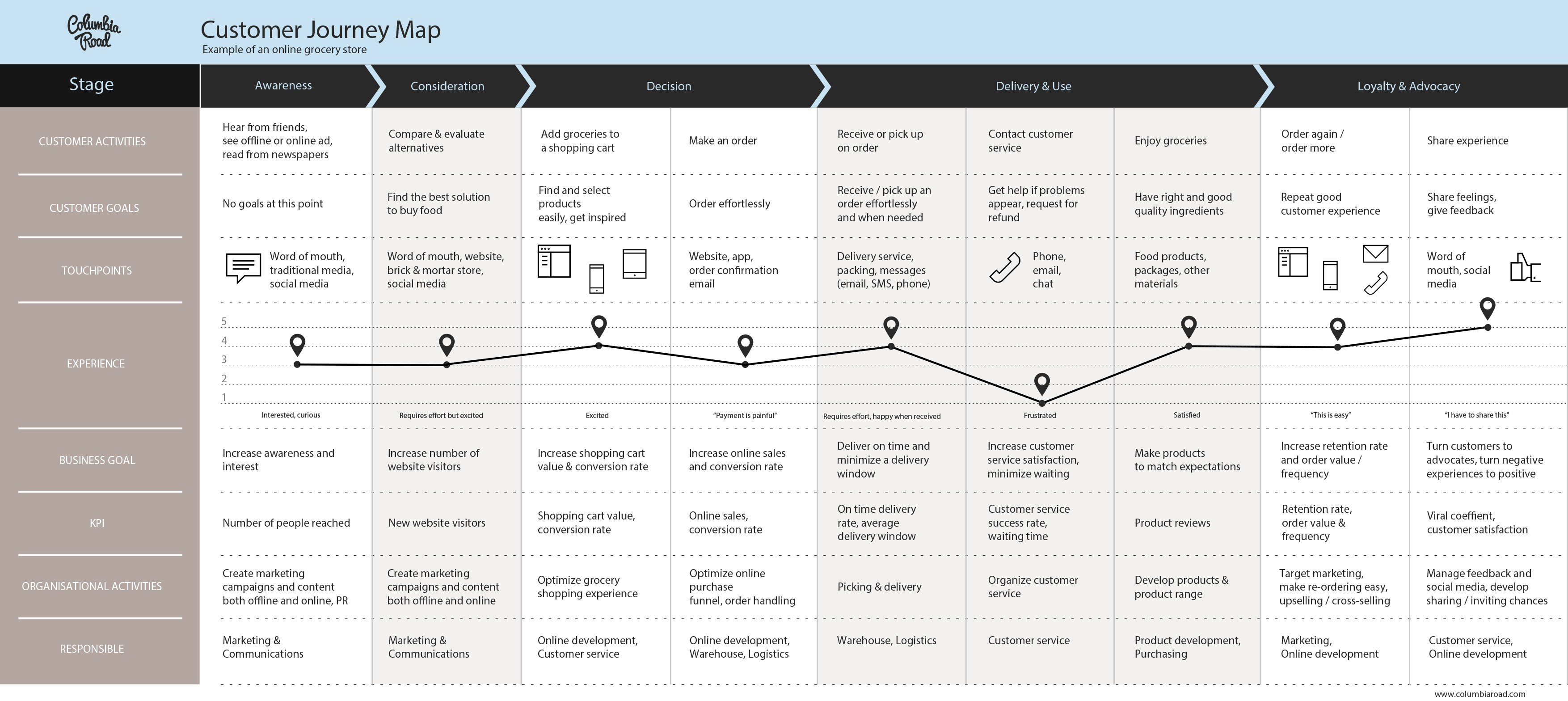 Customer Journey Map Template Free Download