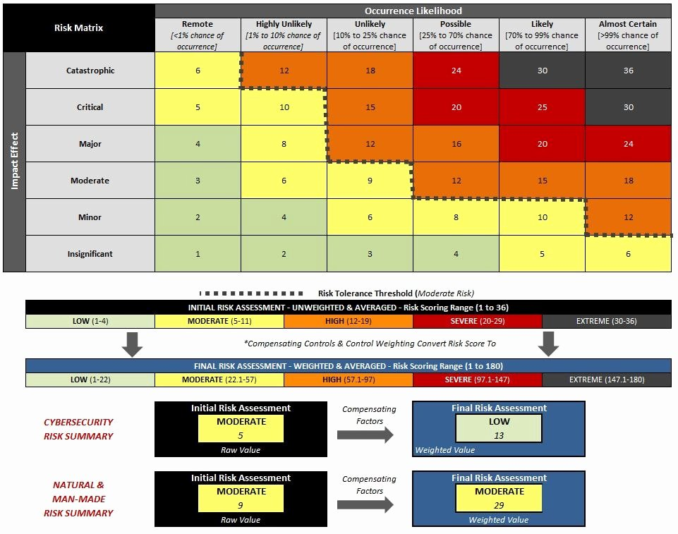 Cyber Risk Assessment Template