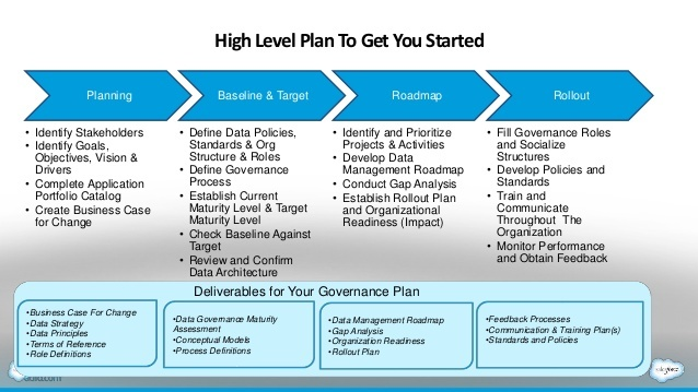 Data Governance Plan Template