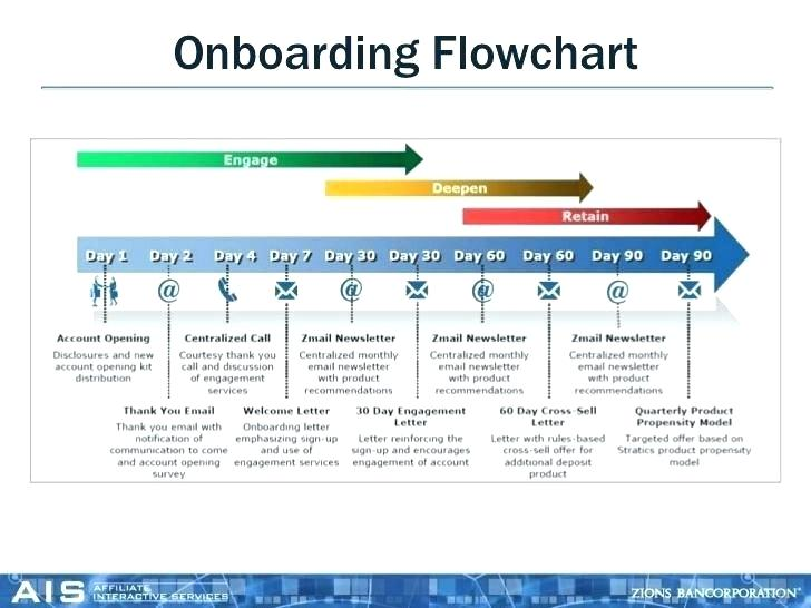 Employee Onboarding Process Free Onboarding Checklist Template Excel