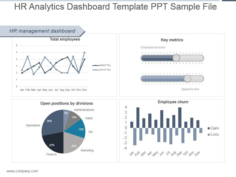 Hr Dashboard Template Ppt