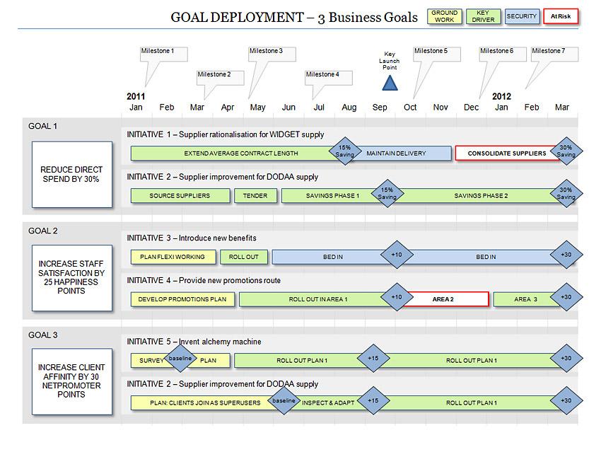 It Strategy Roadmap Template Free