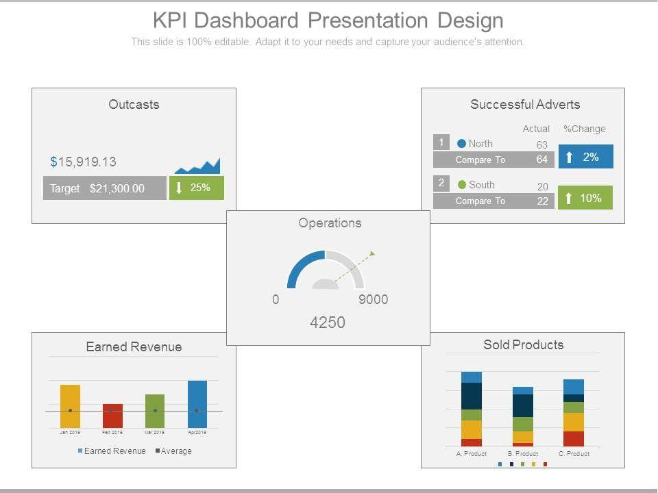 Kpi Dashboard Kpi Presentation Template
