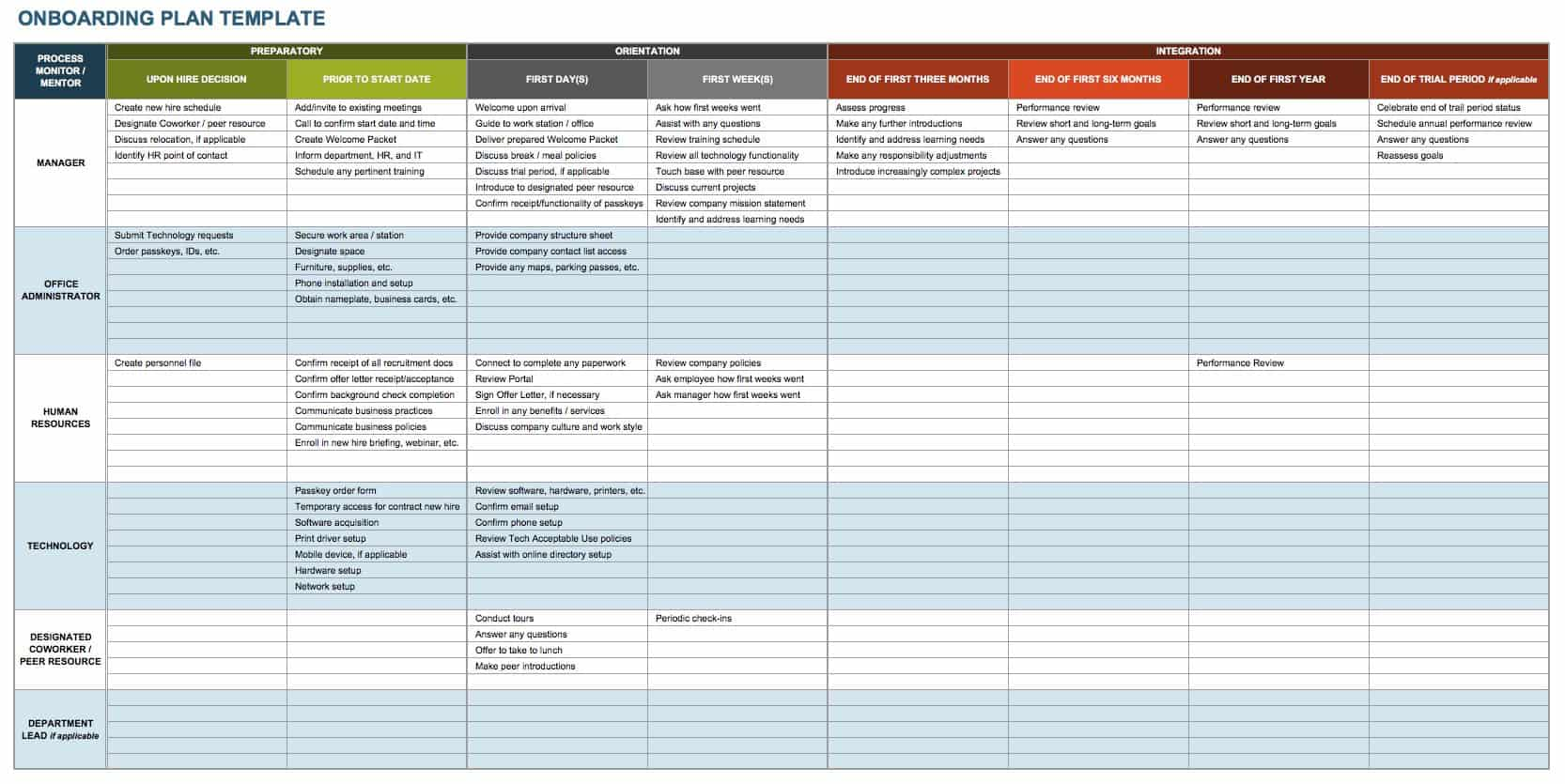 Onboarding Training Plan Template