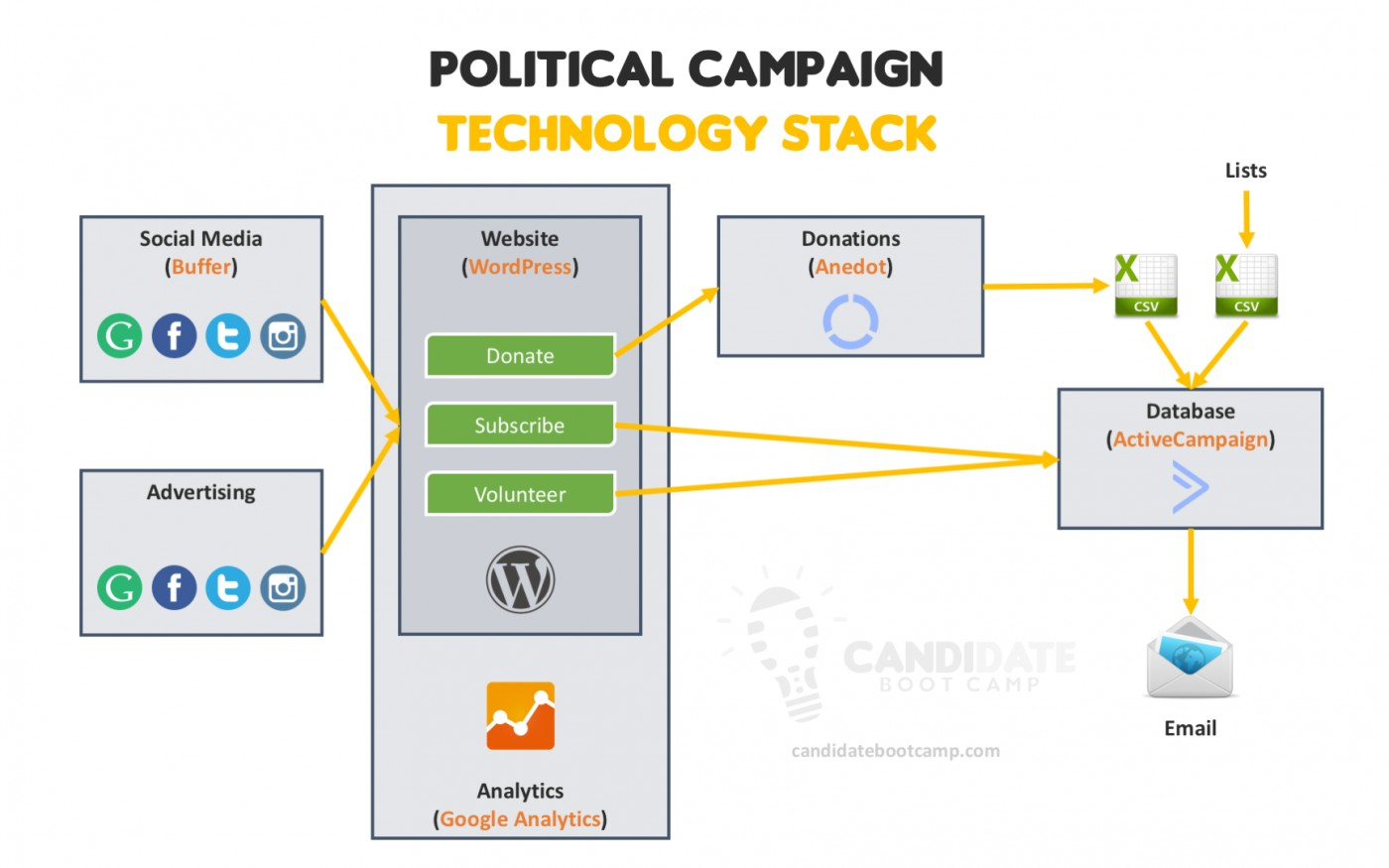 Political Campaign Plan Template Excel