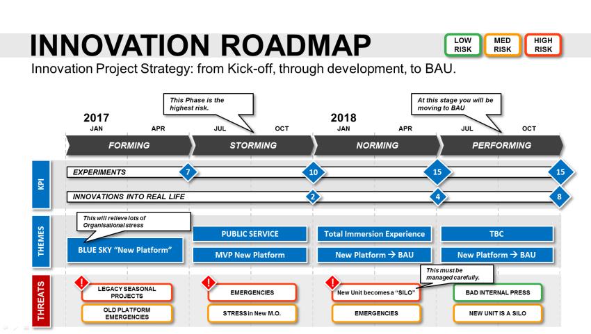 Ppt Strategic Roadmap Template