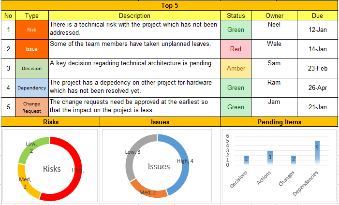 Project Management Weekly Status Report Template Excel
