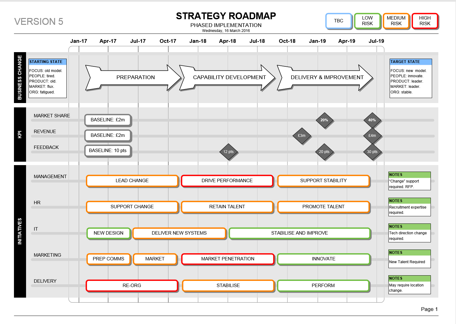 Strategic Plan Strategic Roadmap Template