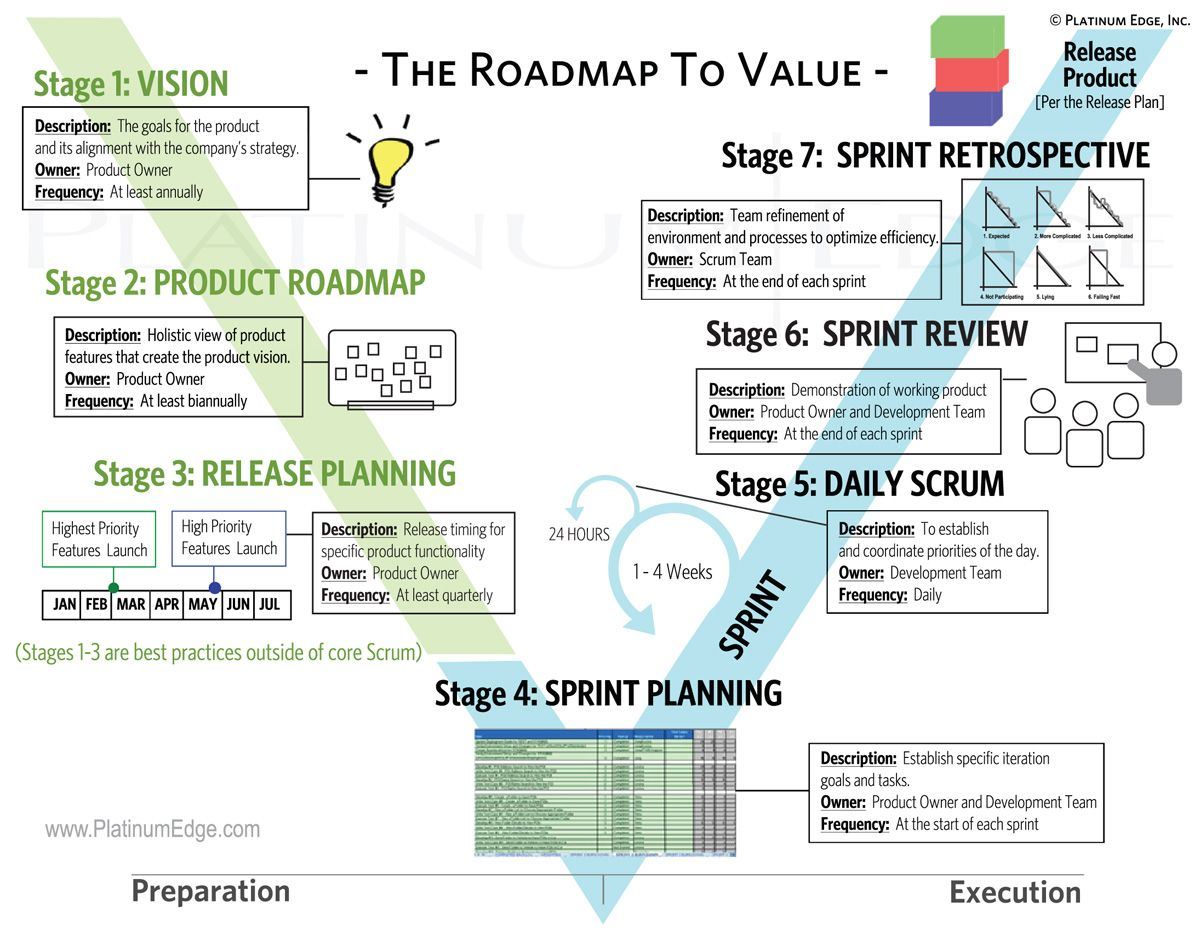 Strategic Roadmap Template Excel