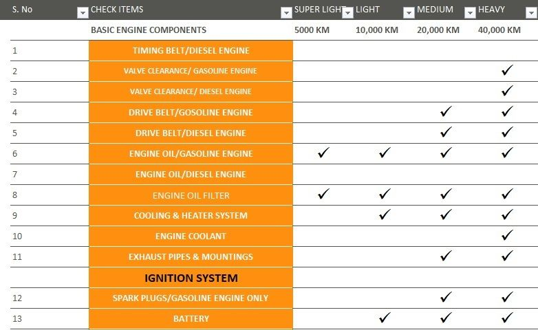 Vehicle Maintenance Checklist Template Excel