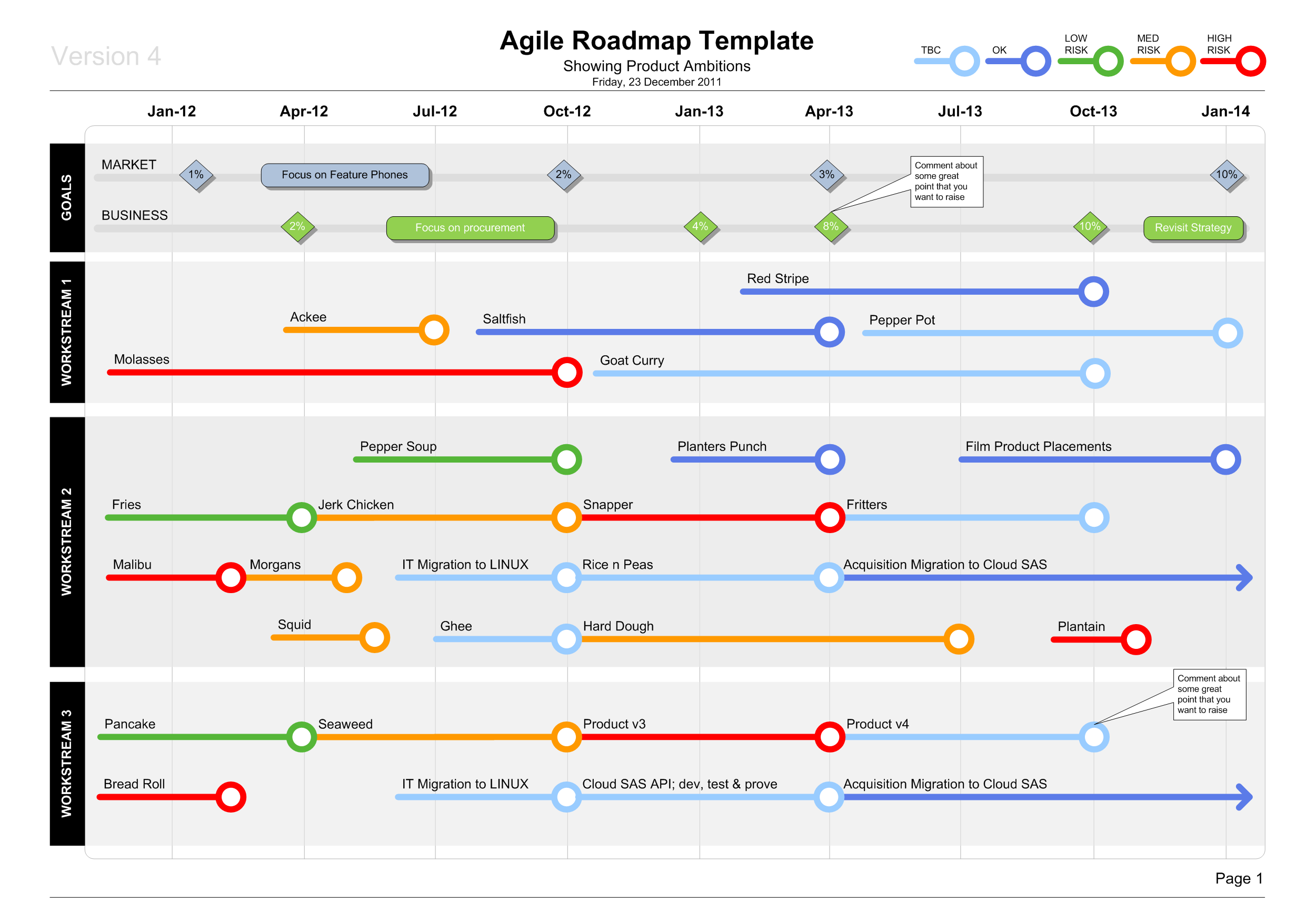 Visio Agile Roadmap Template