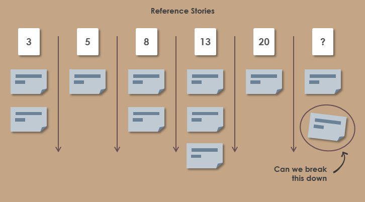 Agile Story Point Estimation Template