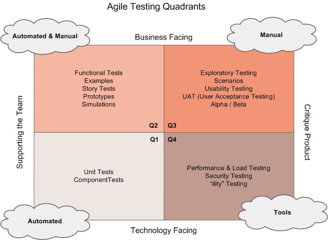 Agile Test Strategy Template
