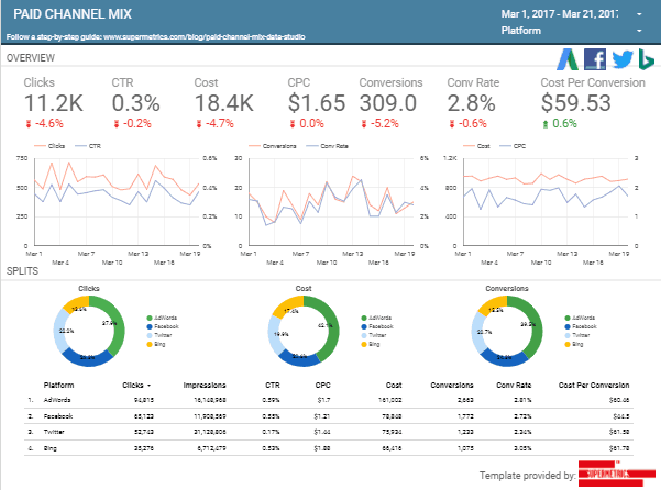 Data Studio Dashboard Templates
